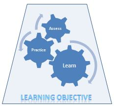 Interwoven Cogs in a Learning Objective: learning, practice, assess