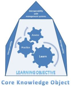 Core Knowledge Object with learning objective and interoperability